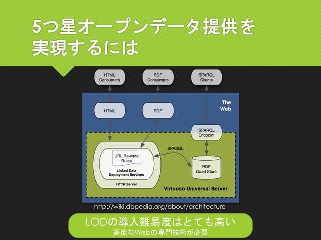 5つ星オープンデータ提供を 実現するには LODの導入難易度はとても高い 高度なWebの専門技術が必要 http://wiki.dbpedia.org/about/architecture