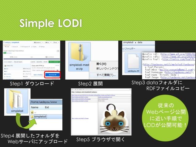 Simple LODI Step1 ダウンロード Step2 展開 Step3 dataフォルダに RDFファイルコピー Step4 展開したフォルダを Webサーバにアップロード Step5 ブラウザで開く 従来の Webページ公開 に近い手...