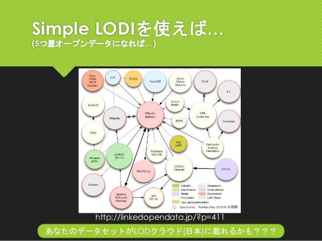 Simple LODIを使えば… (5つ星オープンデータになれば…) あなたのデータセットがLODクラウド(日本)に載れるかも??? http://linkedopendata.jp/?p=411
