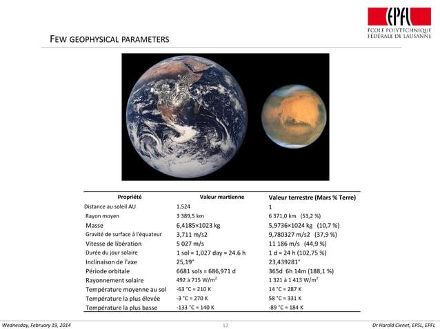 FEW GEOPHYSICAL PARAMETERS  Propriété  Valeur martienne  Distance au soleil AU  1.524  Valeur terrestre (Mars % Terre) 1  ...