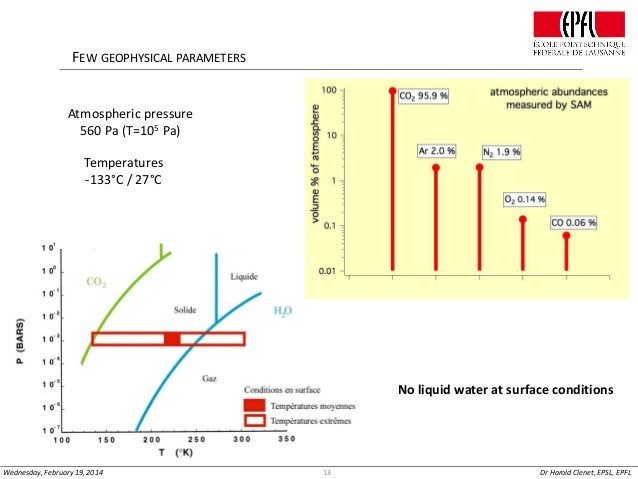 FEW GEOPHYSICAL PARAMETERS  Atmospheric pressure 560 Pa (T=105 Pa)  Temperatures -133°C / 27°C  No liquid water at surface...