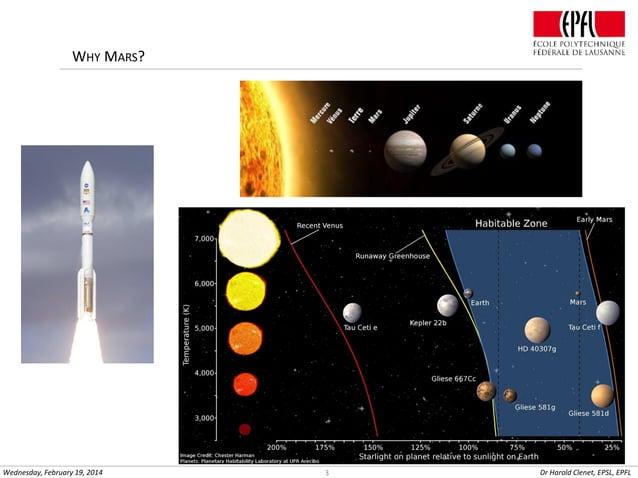 WHY MARS?  Wednesday, February 19, 2014  3  Dr Harold Clenet, EPSL, EPFL