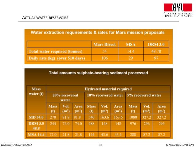 ACTUAL WATER RESERVOIRS  Wednesday, February 19, 2014  30  Dr Harold Clenet, EPSL, EPFL