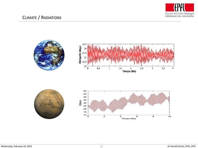 CLIMATE / RADIATIONS  Wednesday, February 19, 2014  32  Dr Harold Clenet, EPSL, EPFL