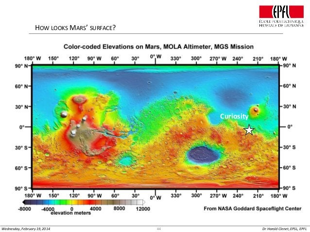 HOW LOOKS MARS' SURFACE?  Curiosity  Wednesday, February 19, 2014  44  Dr Harold Clenet, EPSL, EPFL
