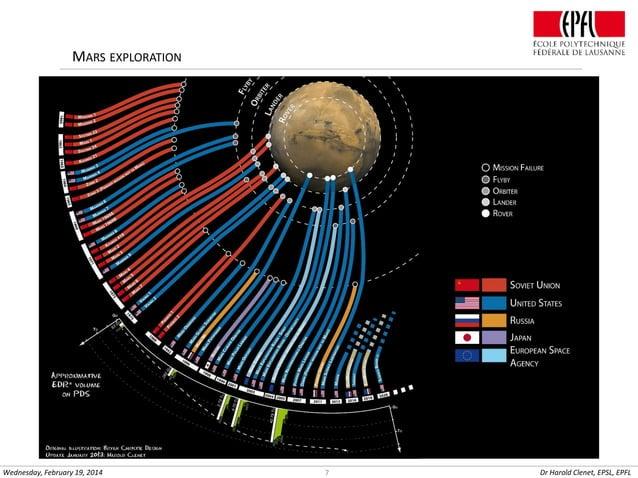 MARS EXPLORATION  Wednesday, February 19, 2014  7  Dr Harold Clenet, EPSL, EPFL