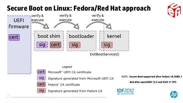 Linux Generate Key Pair Rsa