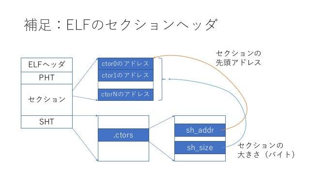 補足:ELFのセクションヘッダ ELFヘッダ PHT SHT セクション .ctors sh_addr sh_size ctor0のアドレス ctor1のアドレス ctorNのアドレス セクションの 先頭アドレス セクションの 大きさ(バイト)