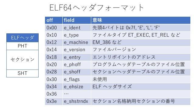 ELF64ヘッダフォーマット off field 意味 0x00 e_ident 先頭4バイトは 0x7f, 'E', 'L', 'F' 0x10 e_type ファイルタイプ ET_EXEC, ET_REL など 0x12 e_machine...