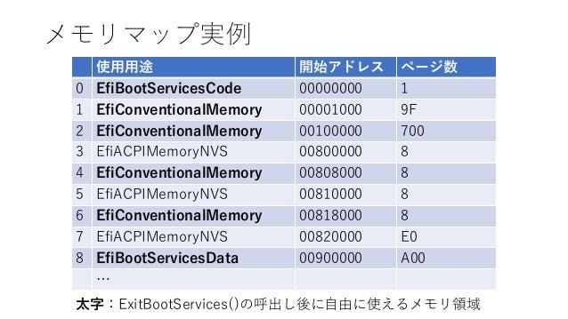 メモリマップ実例 使用用途 開始アドレス ページ数 0 EfiBootServicesCode 00000000 1 1 EfiConventionalMemory 00001000 9F 2 EfiConventionalMemory 001...