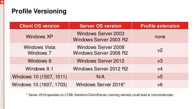UEMB300: Windows Profiles 101
