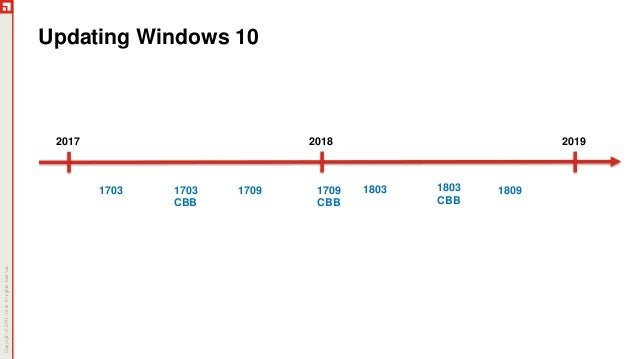 UEMB320: Windows 10: What We've Learned about Updating and