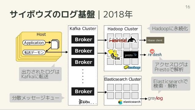 サイボウズのログ基盤   2018年 Kafka Cluster Hadoop Cluster Elasticsearch Cluster Application 転送デーモン Host hbase clientBroker Broker Br...