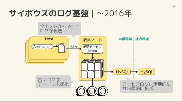 サイボウズのログ基盤   ~2016年 収集ノード 転送デーモン (cron) Application Host SSH MySQL MySQL 本番環境 社内環境 全ホストからSSHで ログを転送 アクセスログは定期的に 社内環境に転送 古い...