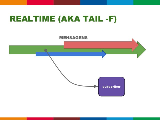 60 MessageBags / segundo +20 mil termos / MessageBag +   100+ queries registradas =                 #FAIL