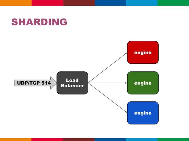 Clusterengine                    Web     HTTP                   Serverengine   engine                    usuário