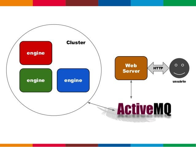 MULTICASTJChannel channel = new JChannel();channel.setReceiver(new ReceiverAdapter() {    public void receive(Message msg)...