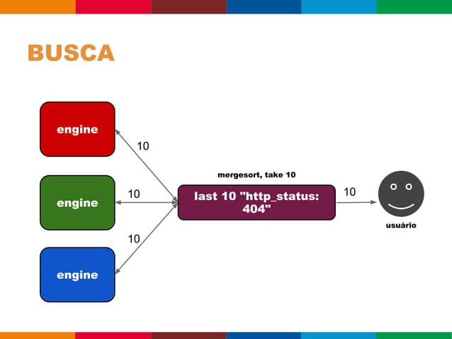 AGREGAÇÃO        http 200 => avg(time) by host host                 avg_time foo                  0.888889 bar            ...