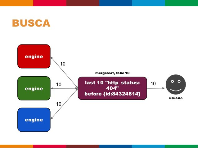 AGREGAÇÃO   avg(time) + avg(time) + avg(time)                   ?  engine         engine         engine