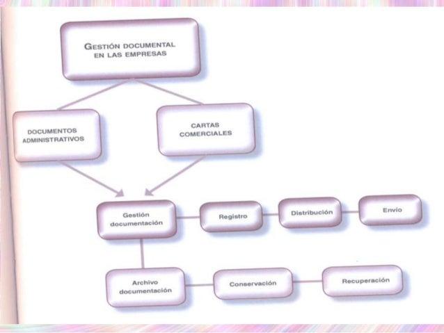 UF_2 GESTIÓN AUXILIAR DE LA CORRESPONDENCIA Y PAQUETERÍA EN LA EMPRESA Slide 3
