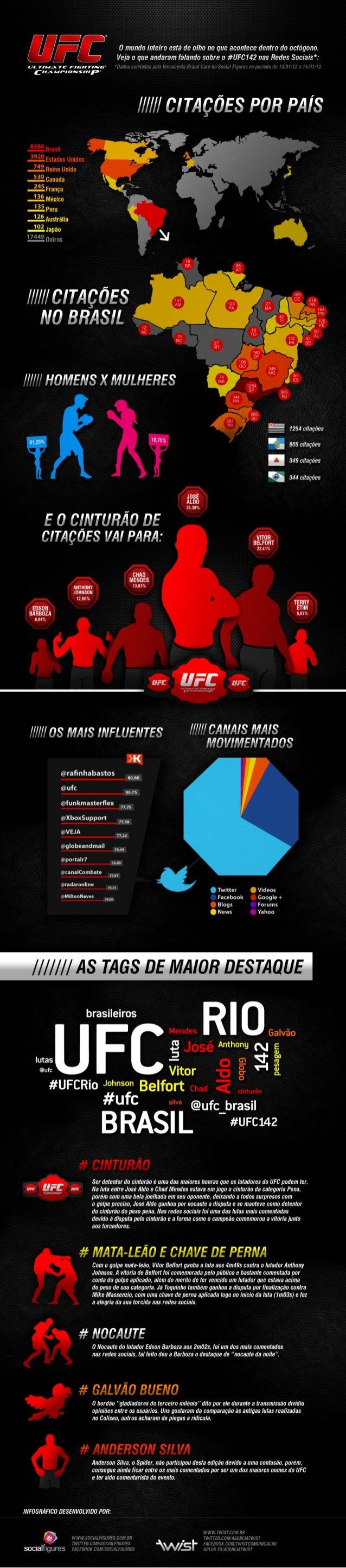 UFC142 nas Redes Sociais