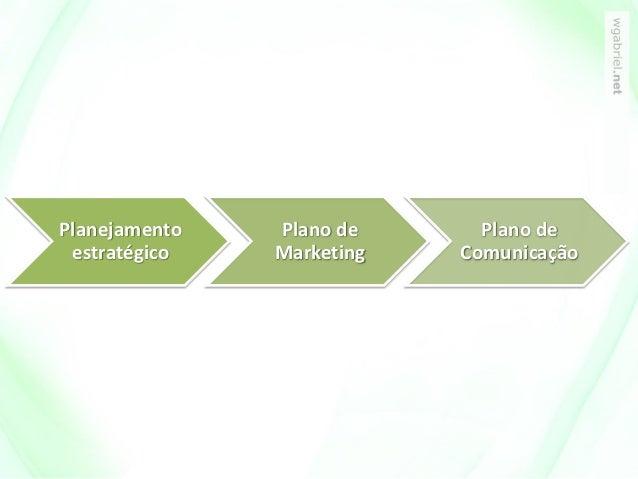 Planejamento estratégico Plano de Marketing Plano de Comunicação