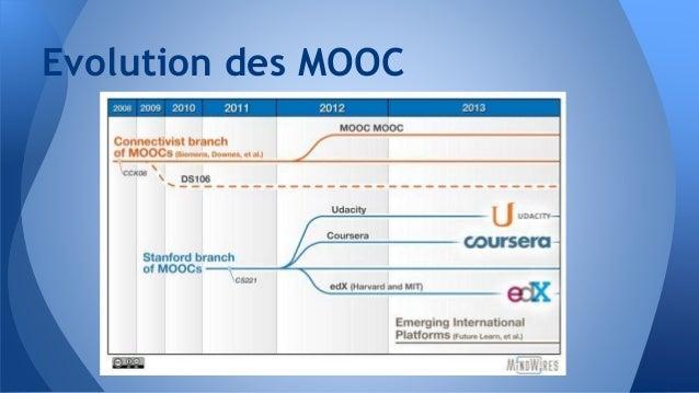 Evolution des MOOC