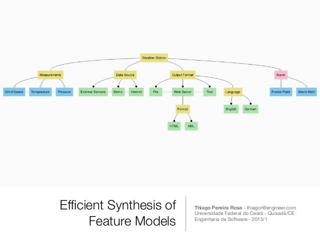 Efficient Synthesis of Feature Models Thiago Pereira Rosa - thiagor@engineer.com Universidade Federal do Ceará - Quixadá/CE...