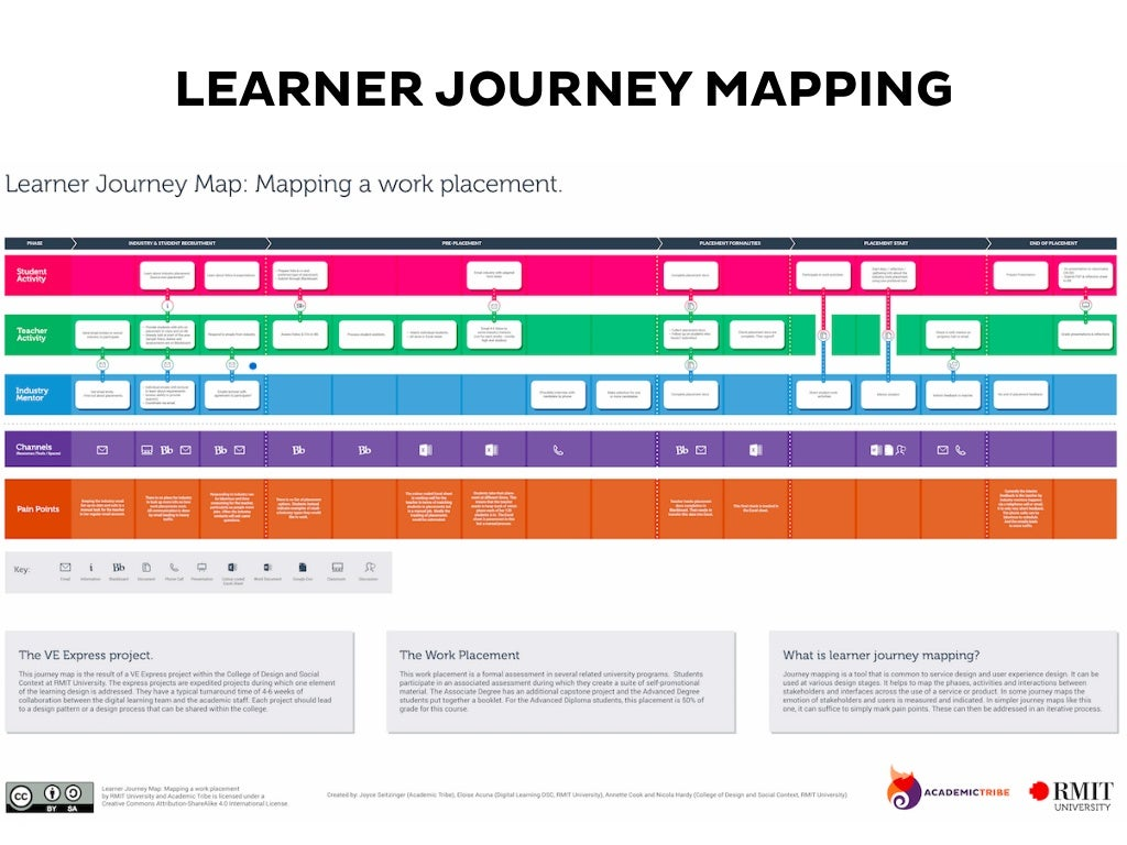 LEARNER JOURNEY MAPPING - Student journey mapping