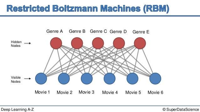 deep learning a-z u2122  boltzmann machines