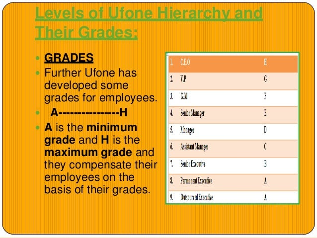 Compensation structure of ufone