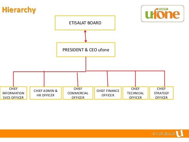 Marketing Strategy of Ufone Essay Sample