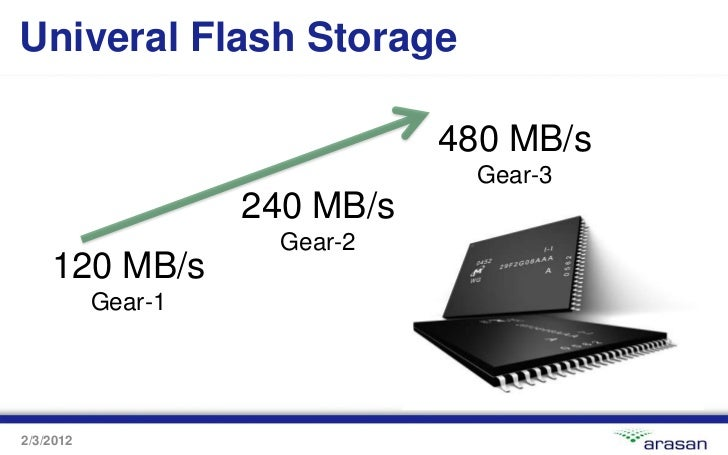 Univeral Flash Storage                               480 MB/s                                 Gear-3                    24...
