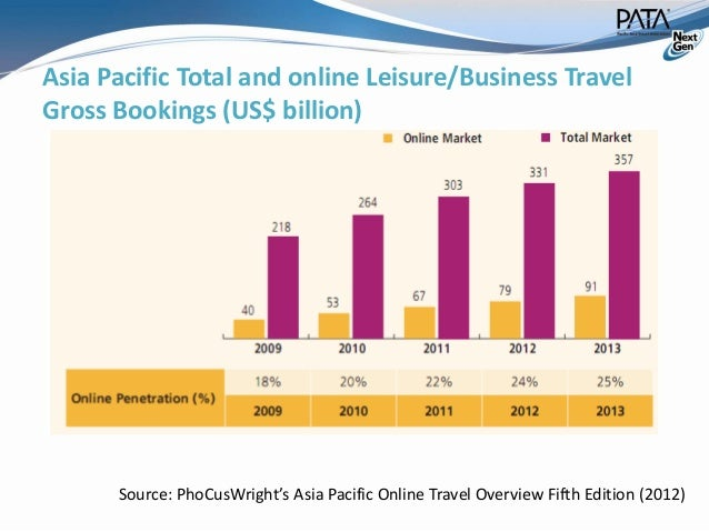 impact of technology on tourism One of the key drivers of this change will be technology and, in particular the proliferation of internet enabled,  impact of technology on transport.