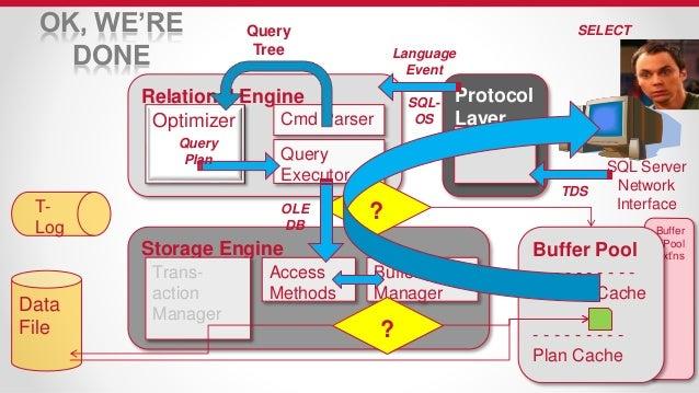 microsoft sql server internals & architecture
