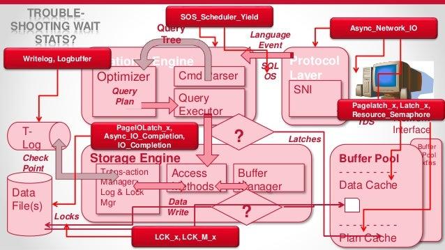 Sql Server Architecture | Microsoft Sql Server Internals Architecture