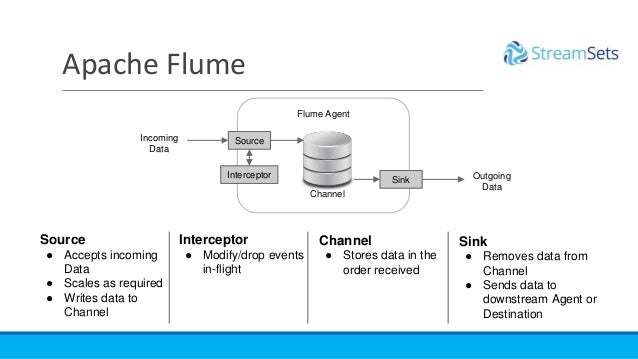 Apache Flume Flume Agent Source Sink Channel Incoming Data Outgoing Data Interceptor ● Modify/drop events in-flight Sink ●...
