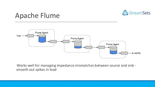 Apache Flume Flume Agent Flume Agent Flume Agent Works well for managing impedance mismatches between source and sink - sm...