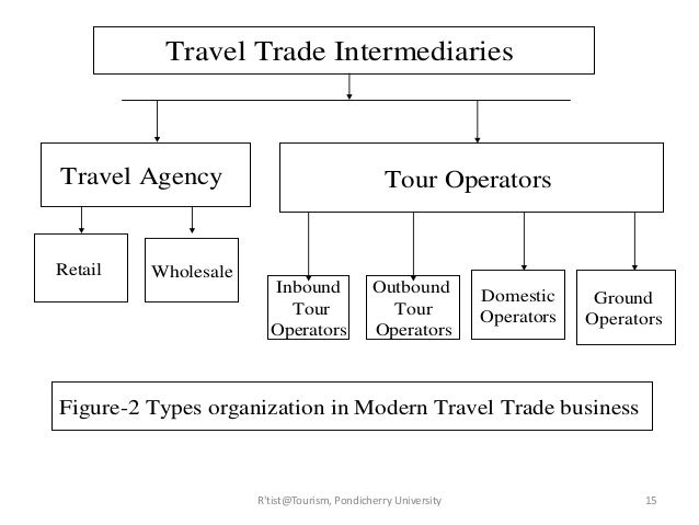 structure of the travel tourism industry Ten great jobs in travel and tourism employment opportunities in travel and tourism, which fall into the leisure and hospitality industry.