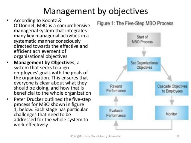 manage by objectives examples