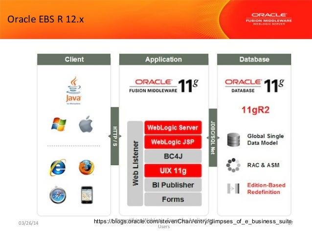 weblogic administration tutorial for beginners pdf