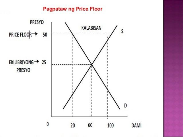 Pagpataw Ng Price Floor; 15.