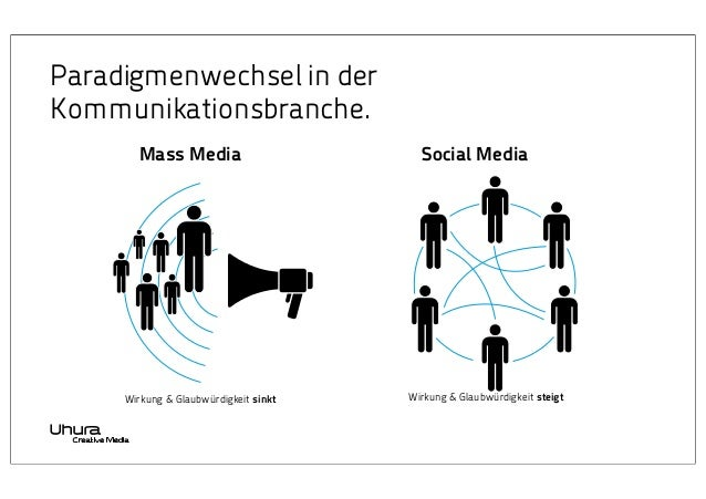 Paradigmenwechsel in der Kommunikationsbranche. Mass Media  Wirkung & Glaubwürdigkeit sinkt  Social Media  Wirkung & Glaub...