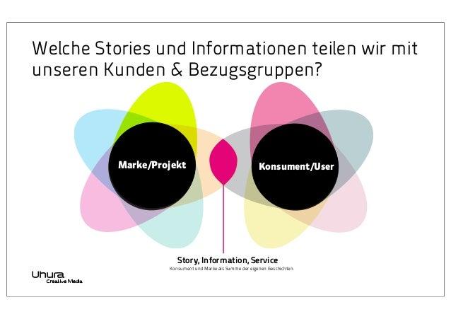 Welche Stories und Informationen teilen wir mit unseren Kunden & Bezugsgruppen?  Marke/Projekt  Konsument/User  Story, Inf...