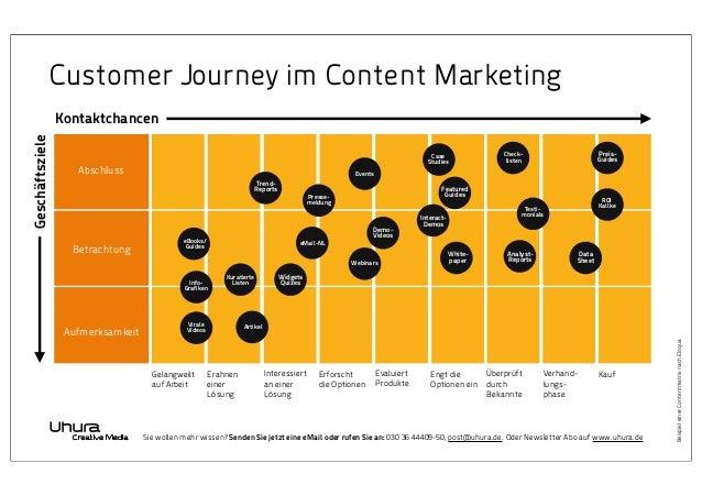 Customer Journey im Content Marketing Case Studies  Abschluss  Events  TrendReports  Featured Guides  Pressemeldung  Betra...