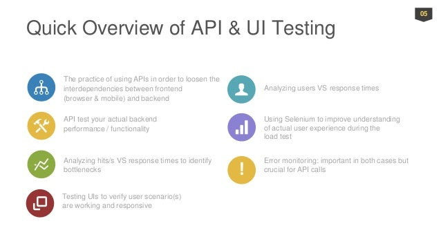 How to Cover All Your Backend Testing Needs with API and UI Tests
