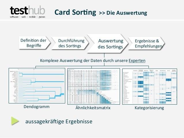 Card Sor(ng  >> Die AuswertungDefini,on der        Durchführung          Auswertung    ...