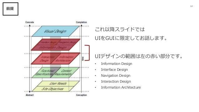 12 前提 これ以降スライドでは UIをGUIに限定してお話します。 UIデザインの範囲は左の赤い部分です。 • Information Design • Interface Design • Navigation Design • Inter...