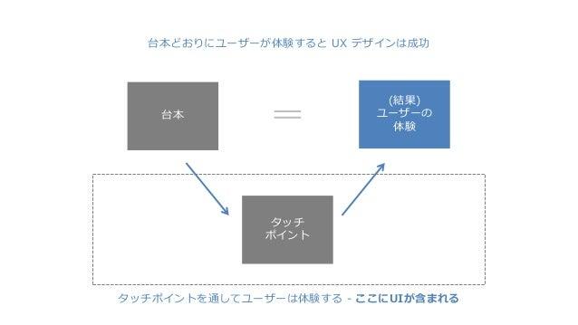 台本どおりにユーザーが体験すると UX デザインは成功 タッチポイントを通してユーザーは体験する - ここにUIが含まれる タッチ ポイント 台本 (結果) ユーザーの 体験