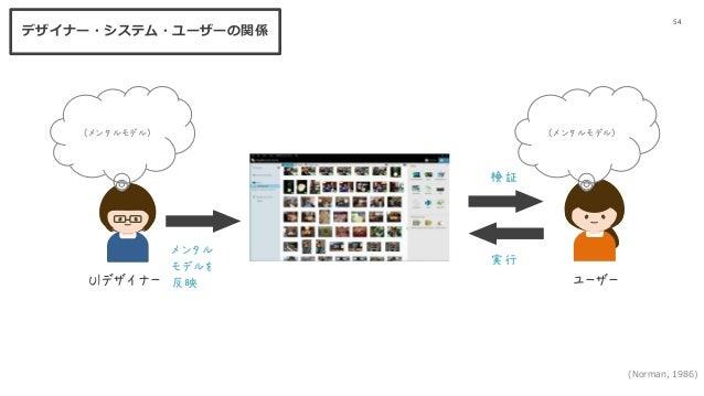 54 UIデザイナー ユーザー (メンタルモデル) (メンタルモデル) メンタル モデルを 反映 検証 実行 (Norman, 1986) デザイナー・システム・ユーザーの関係